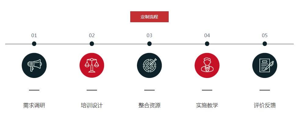 浙江大学企业培训